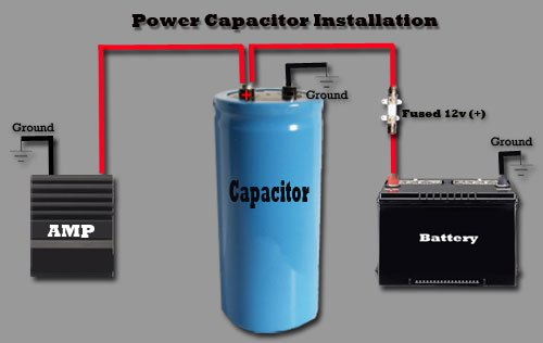 Best Car Audio Capacitors